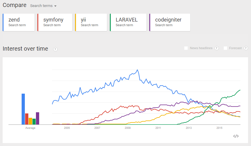 Google trends shows the rise in popularity of Laravel