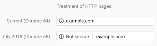 An image hosting how Google Chrome will mark HTTP sites as not secure from July 2018