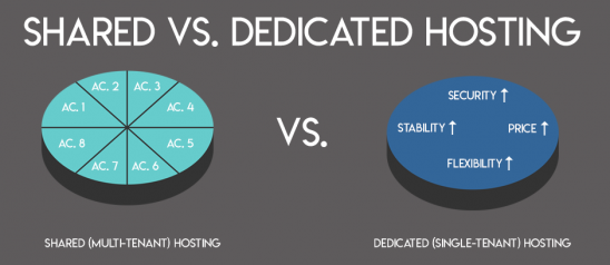 Shared (single tenant) hosting versus Dedicated (multi tenant) hosting